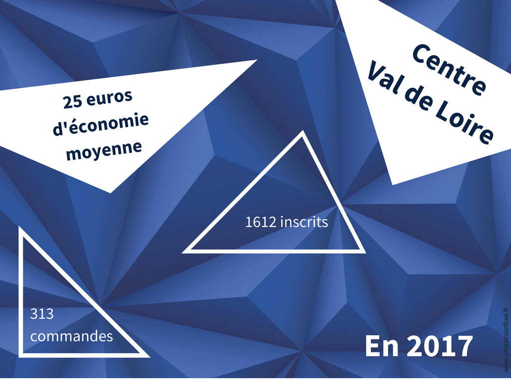 Economies Achats de Fioul Centre Val de Loire 2017